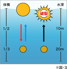 気体は圧力がかかるほど体積が収縮