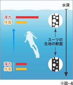 水圧がかかれば浮く力は減少
