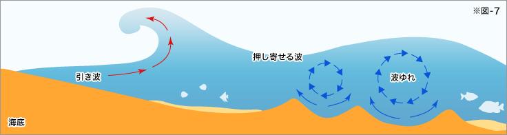 コントロールが難しい、潮の流れや波