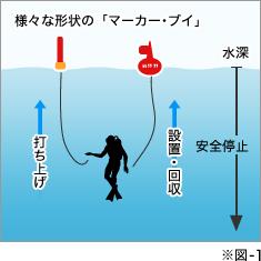 海上交通事故を防ぐための合図、エリアの規制に注意